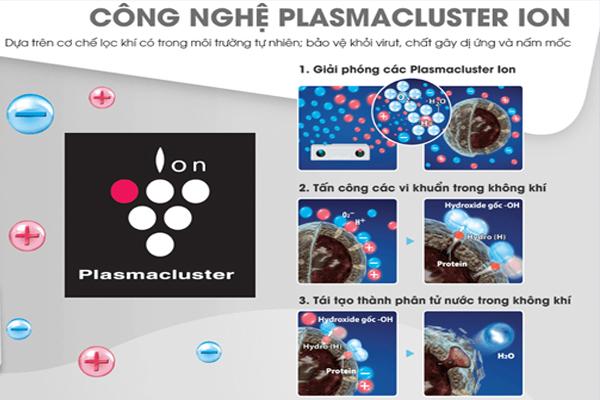 Công dụng của công nghệ Plasmacluster Ion